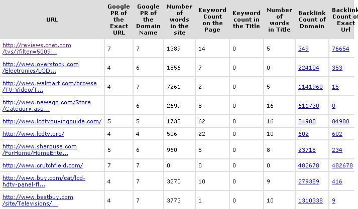 top 10 Google competitors
